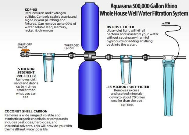 Aquasana Rhino Well Water Filter